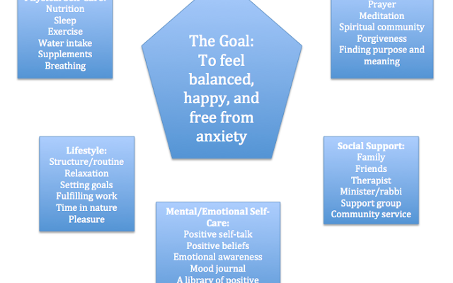 Living a Balanced Life: A Diagram to Deal with Anxiety